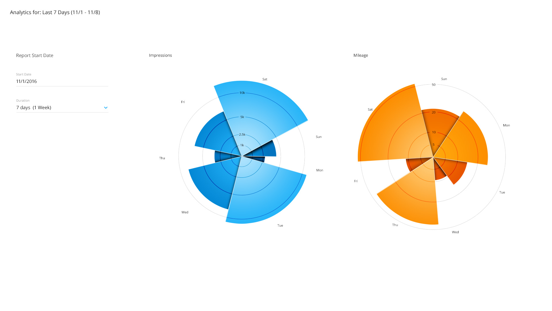 GRAPH_RADIAL_PROPORTION